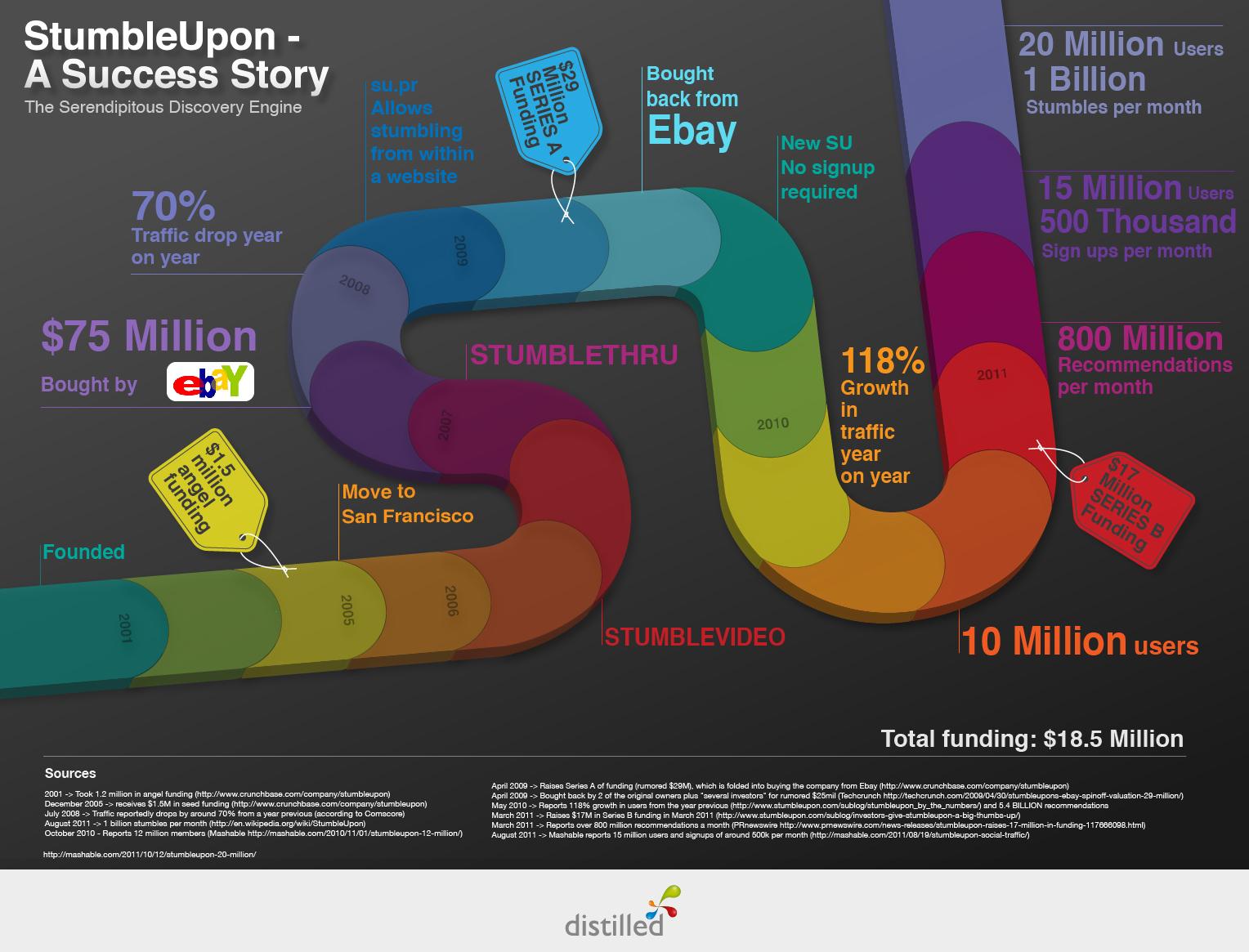 stumbleupon-infographic2